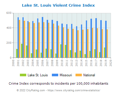 Lake St. Louis Violent Crime vs. State and National Per Capita