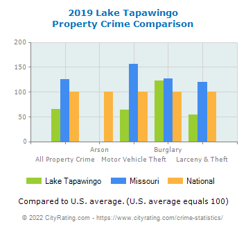 Lake Tapawingo Property Crime vs. State and National Comparison