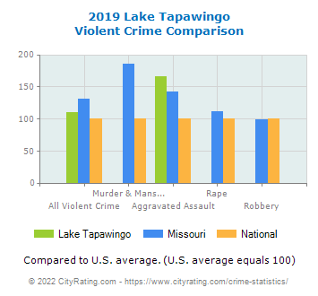 Lake Tapawingo Violent Crime vs. State and National Comparison