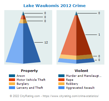 Lake Waukomis Crime 2012