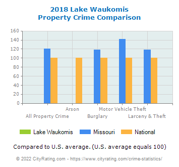 Lake Waukomis Property Crime vs. State and National Comparison
