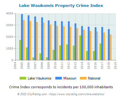 Lake Waukomis Property Crime vs. State and National Per Capita