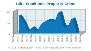 Lake Waukomis Property Crime
