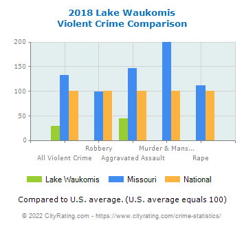 Lake Waukomis Violent Crime vs. State and National Comparison