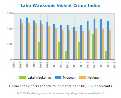 Lake Waukomis Violent Crime vs. State and National Per Capita
