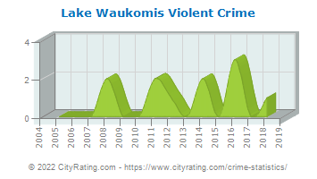 Lake Waukomis Violent Crime