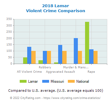 Lamar Violent Crime vs. State and National Comparison