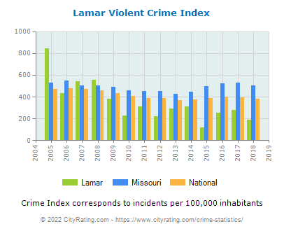 Lamar Violent Crime vs. State and National Per Capita