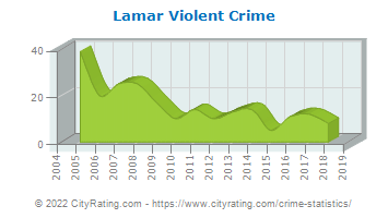 Lamar Violent Crime