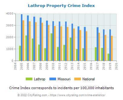 Lathrop Property Crime vs. State and National Per Capita