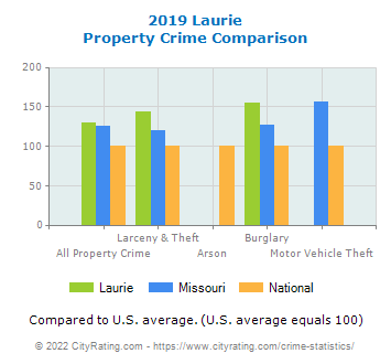 Laurie Property Crime vs. State and National Comparison