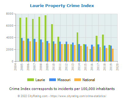 Laurie Property Crime vs. State and National Per Capita