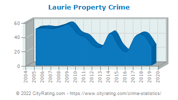 Laurie Property Crime