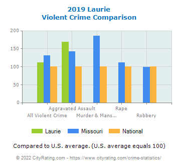 Laurie Violent Crime vs. State and National Comparison