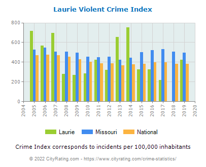 Laurie Violent Crime vs. State and National Per Capita