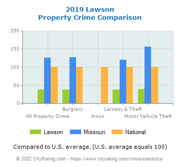 Lawson Property Crime vs. State and National Comparison
