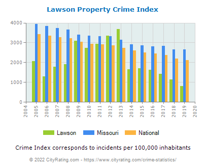 Lawson Property Crime vs. State and National Per Capita