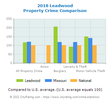 Leadwood Property Crime vs. State and National Comparison