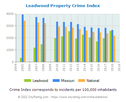 Leadwood Property Crime vs. State and National Per Capita