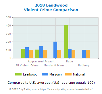Leadwood Violent Crime vs. State and National Comparison