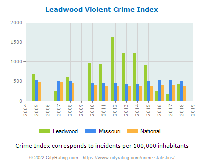 Leadwood Violent Crime vs. State and National Per Capita