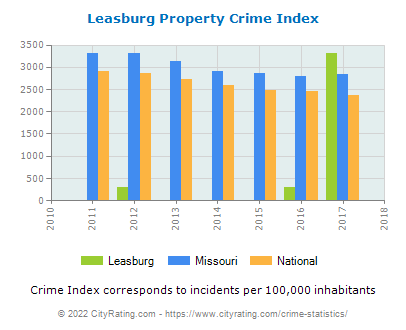 Leasburg Property Crime vs. State and National Per Capita