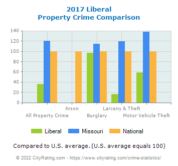 Liberal Property Crime vs. State and National Comparison