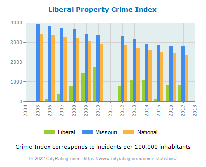 Liberal Property Crime vs. State and National Per Capita