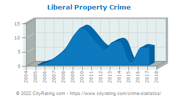 Liberal Property Crime