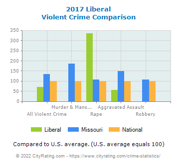 Liberal Violent Crime vs. State and National Comparison