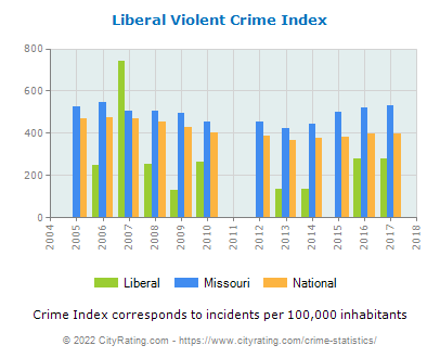 Liberal Violent Crime vs. State and National Per Capita