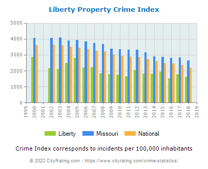 Liberty Property Crime vs. State and National Per Capita