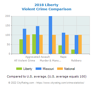 Liberty Violent Crime vs. State and National Comparison