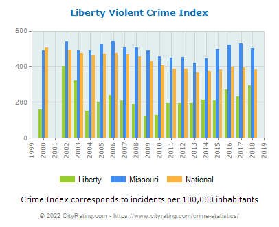 Liberty Violent Crime vs. State and National Per Capita