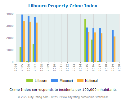 Lilbourn Property Crime vs. State and National Per Capita