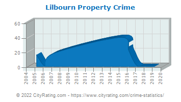 Lilbourn Property Crime