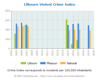 Lilbourn Violent Crime vs. State and National Per Capita