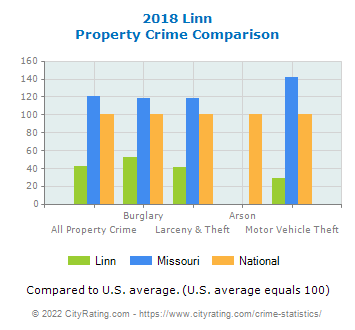 Linn Property Crime vs. State and National Comparison