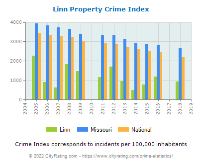 Linn Property Crime vs. State and National Per Capita