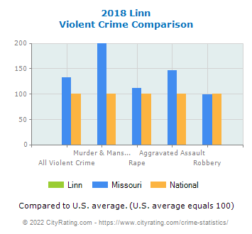 Linn Violent Crime vs. State and National Comparison