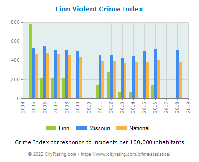 Linn Violent Crime vs. State and National Per Capita