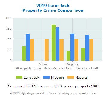 Lone Jack Property Crime vs. State and National Comparison