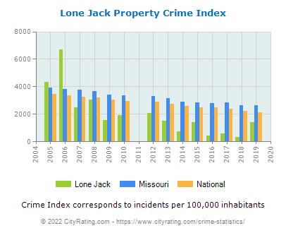 Lone Jack Property Crime vs. State and National Per Capita