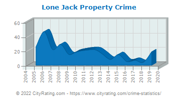 Lone Jack Property Crime