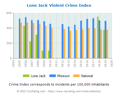 Lone Jack Violent Crime vs. State and National Per Capita