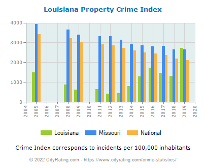 Louisiana Property Crime vs. State and National Per Capita