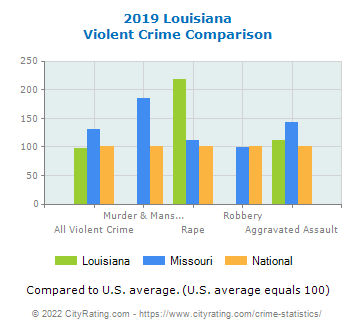 Louisiana Violent Crime vs. State and National Comparison