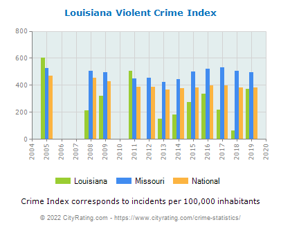 Louisiana Violent Crime vs. State and National Per Capita