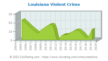 Louisiana Violent Crime