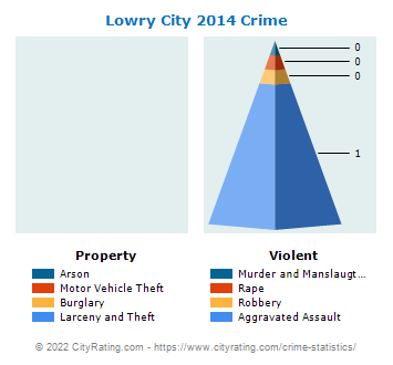 Lowry City Crime 2014